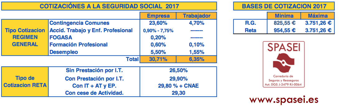 Cotizaciones y base de cotización 2017